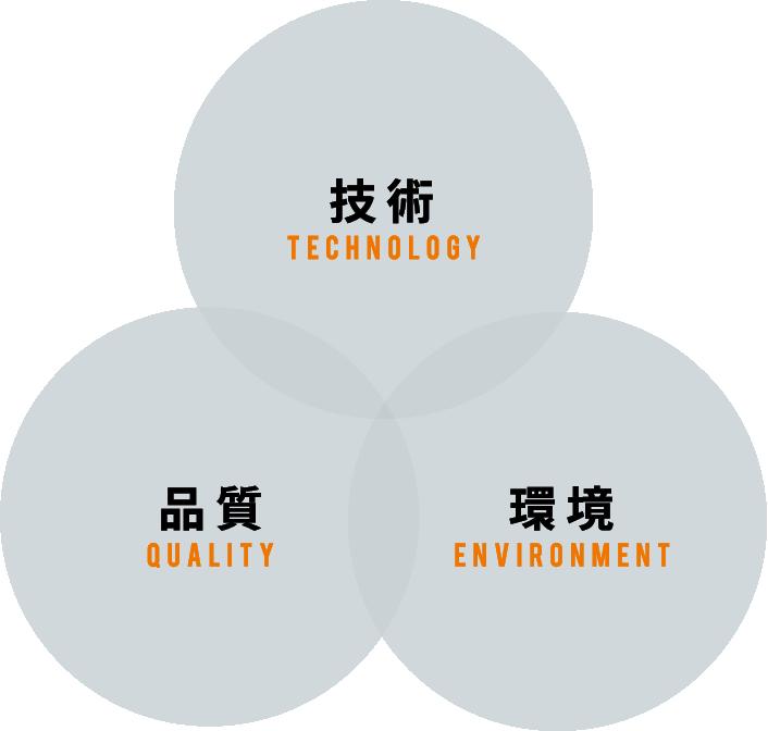技術technology環境environment品質quality
